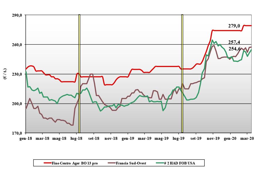 dati delle tendenze di mercato del grano duro del 19 marzo 2020