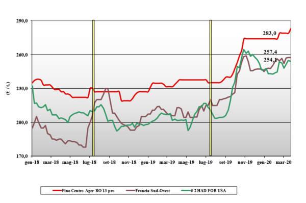 dati delle tendenze di mercato del grano duro del 26 marzo 2020