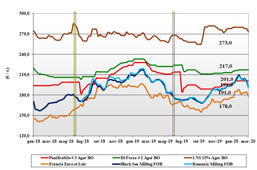 dati delle tendenze di mercato del grano tenero del 5 marzo 2020