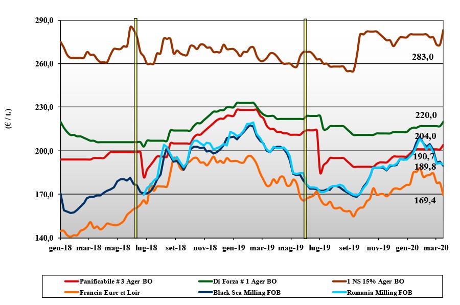 dati delle tendenze di mercato del grano tenero del 19 marzo 2020