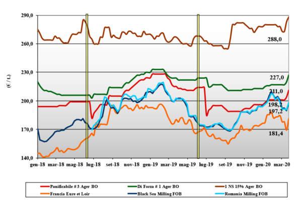 dati delle tendenze di mercato del grano tenero del 26 marzo 2020