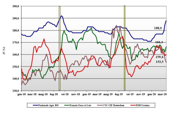 dati delle tendenze di mercato del mais del 26 marzo 2020