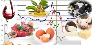 prezzi dei prodotti agricoli del 2 marzo 2020