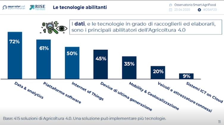 innovazione digitale