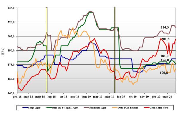 dati delle tendenze di mercato dei cereali foraggieri e oleaginose del 16 aprile 2020