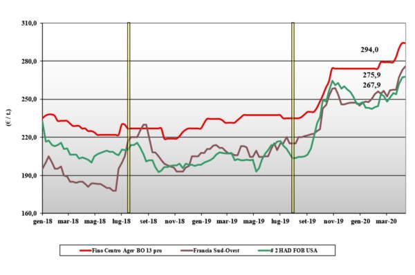 dati delle tendenze di mercato del grano duro del 16 aprile 2020