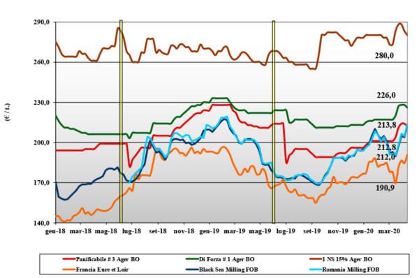 dati delle tendenze di mercato del grano tenero del 16 aprile 2020