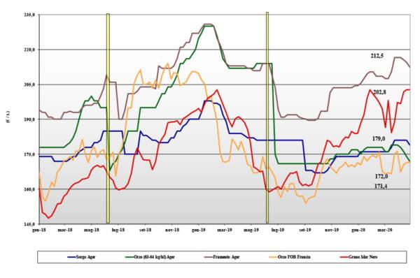 dati delle tendenze di mercato dei cereali foraggieri e oleaginose del 30 aprile 2020