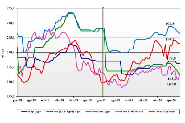 tendenze di mercato dei cereali foraggeri e oleaginose del 14 maggio