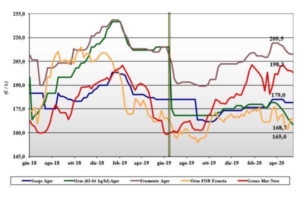 tendenze di mercato dei cereali foraggeri e oleaginose del 21 maggio 2020