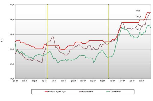 dati delle tendenze di mercato del grano duro del 30 aprile 2020