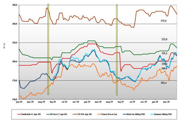 dati delle tendenze di mercato del grano tenero del 30 aprile 2020