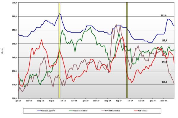 dati delle tendenze di mercato del mais del 30 aprile 2020