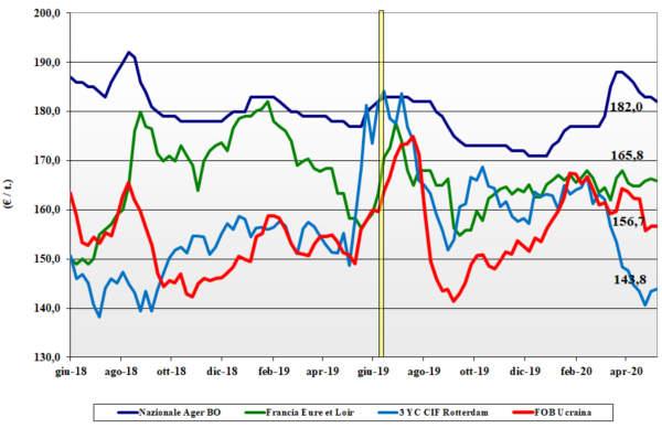 tendenze del mais del 14 maggio