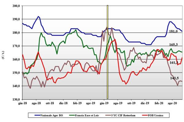 tendenze di mercato del mais del 21 maggio 2020