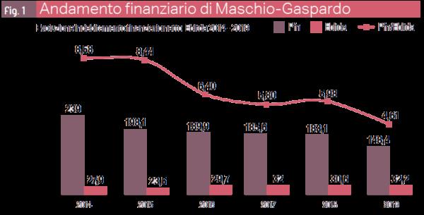 grafico andamento finanziario 2019 di Maschio Gaspardo