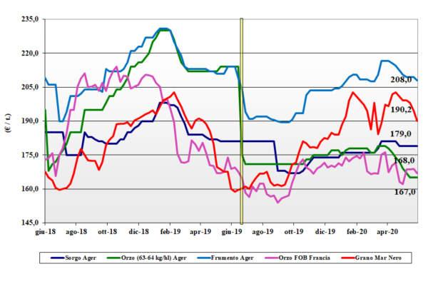 tendenze di mercato dei cereali foraggeri e oleaginose del 4 giugno