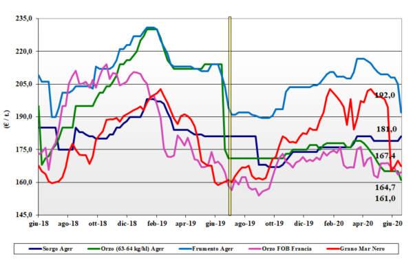 grafico tendenze cereali foraggeri e oleaginose 2020-06-25