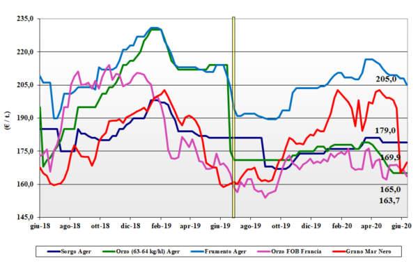 grafico delle tendenze di mercato dei cereali foraggeri e oleaginose al 18 giugno 2020