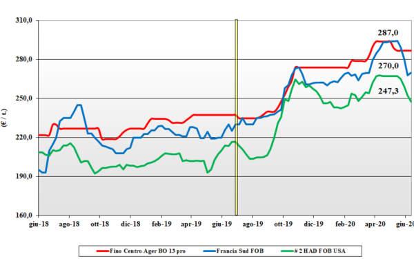 grafico delle tendenze di mercato del grano duro al 18 giugno 2020