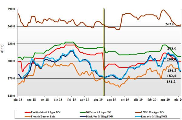 grafico delle tendenze di mercato del grano tenero al 18 giugno 2020