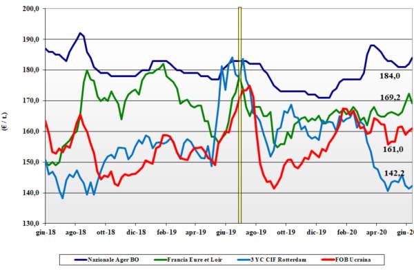 grafico delle tendenze di mercato del mais al 18 giugno 2020