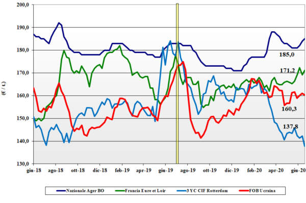 grafico tendenze mais 2020-06-25