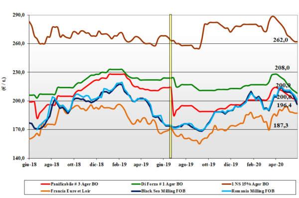 tendenze di mercato del grano tenero del 4 giugno