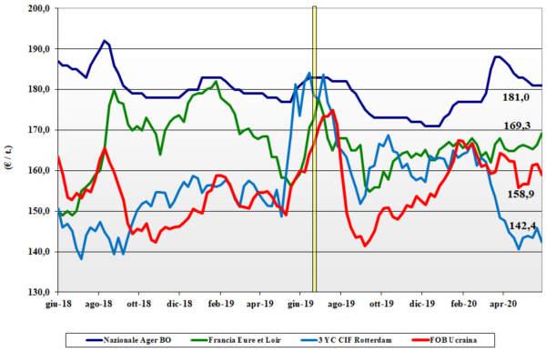 tendenze di mercato del mais del 4 giugno