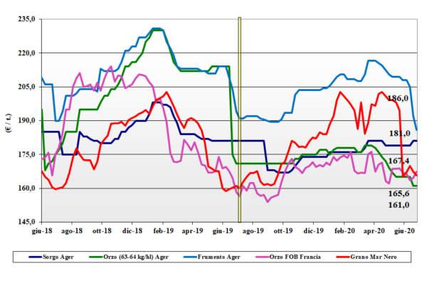 grafico tendenze dei cereali foraggeri e oleaginose 2 luglio 2020