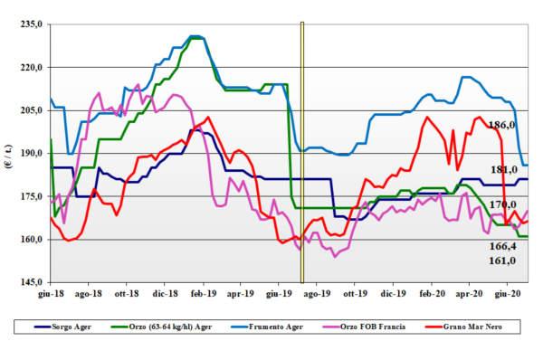 grafico tendenze cereali foraggeri e oleaginose al 9 luglio 2020