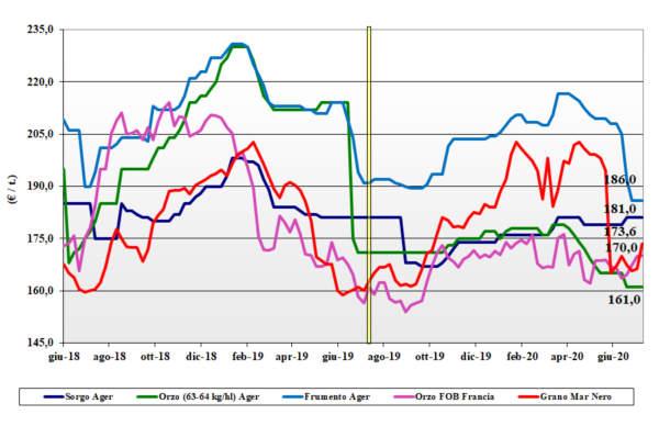 dati agea tendenze del mercato dei cereali foraggeri e oleaginose al 16 luglio 2020