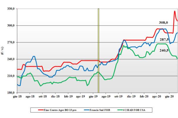dati agea tendenze del mercato del grano duro al 16 luglio 2020