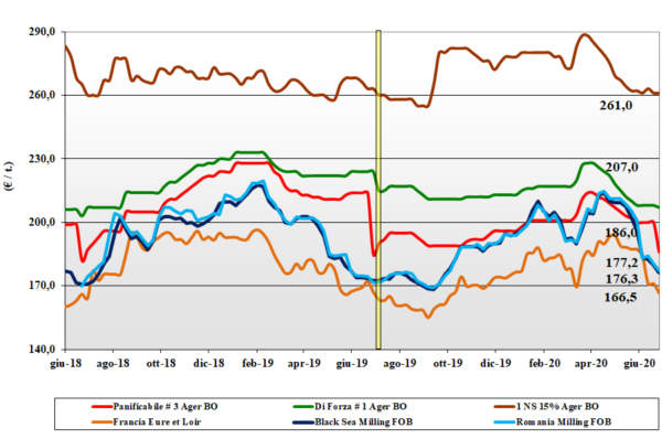 grafico tendenze grano tenero 2 luglio 2020