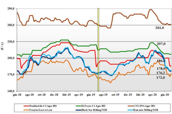 dati agea tendenze del mercato grano tenero al 9 luglio 2020