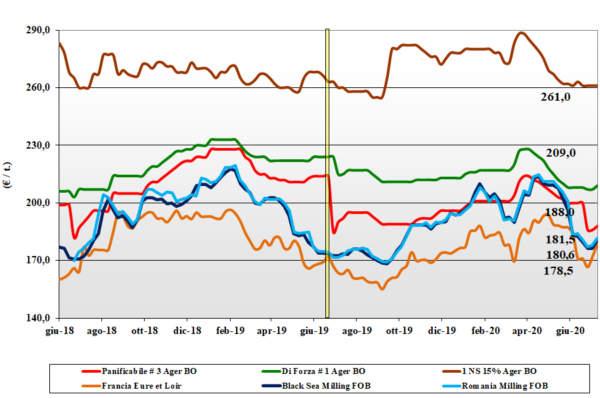 dati agea tendenze del mercato del grano tenero al 16 luglio 2020