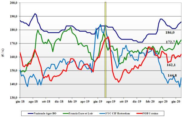grafico tendenze mais 2 luglio 2020