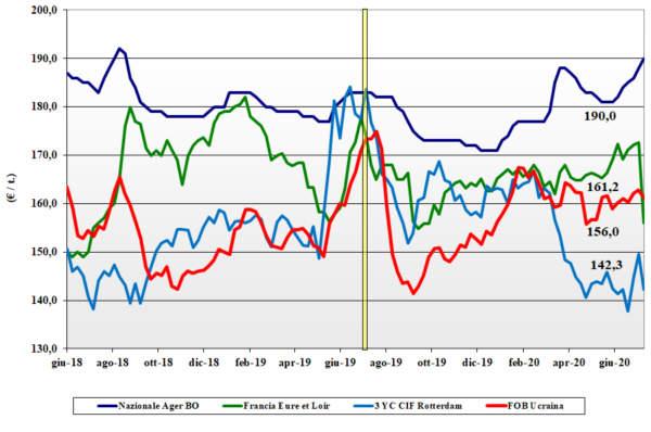 dati agea tendenze del mercato del mais al 16 luglio 2020