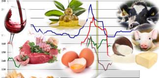 prezzi dei prodotti agricoli forniti da Ismea il 6 luglio 2020