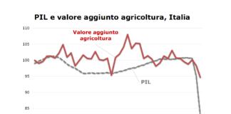 agricoltura lombarda